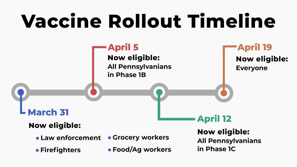 Pennsylvania announces timeline for expanded vaccine availability